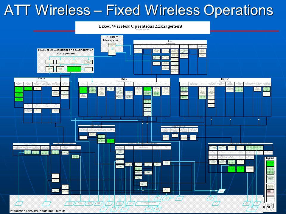 ATT Wireless – Fixed Wireless Operations