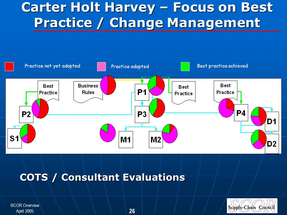 Carter Holt Harvey – Focus on Best Practice / Change Management
