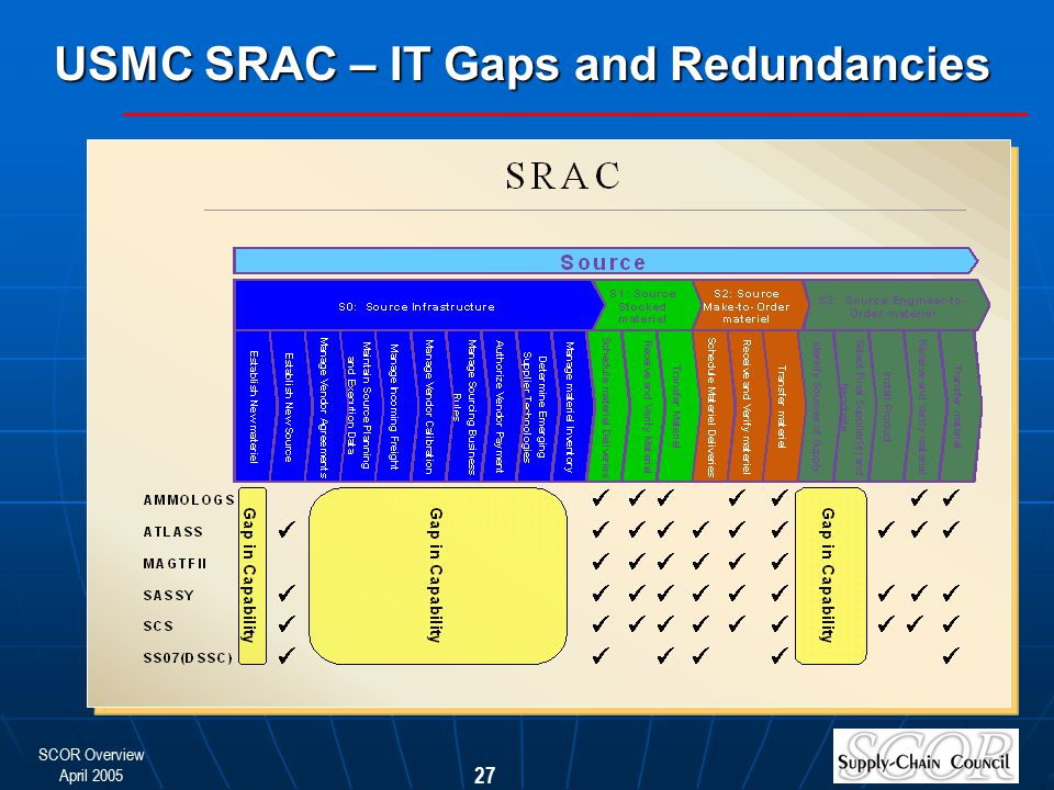 USMC SRAC – IT Gaps and Redundancies