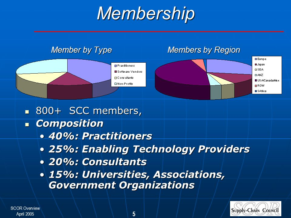 Membership Member by Type Members by Region