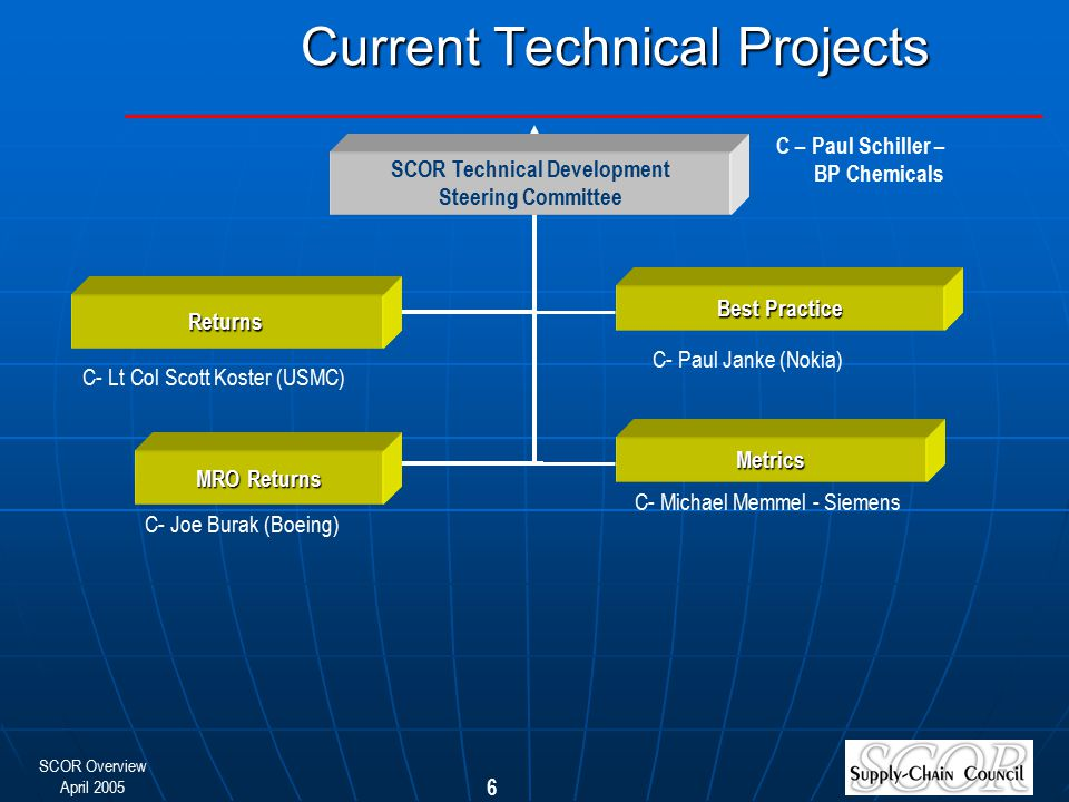 Current Technical Projects