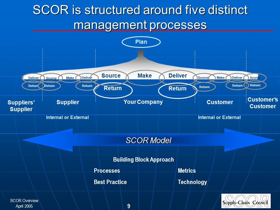 SCOR is structured around five distinct management processes