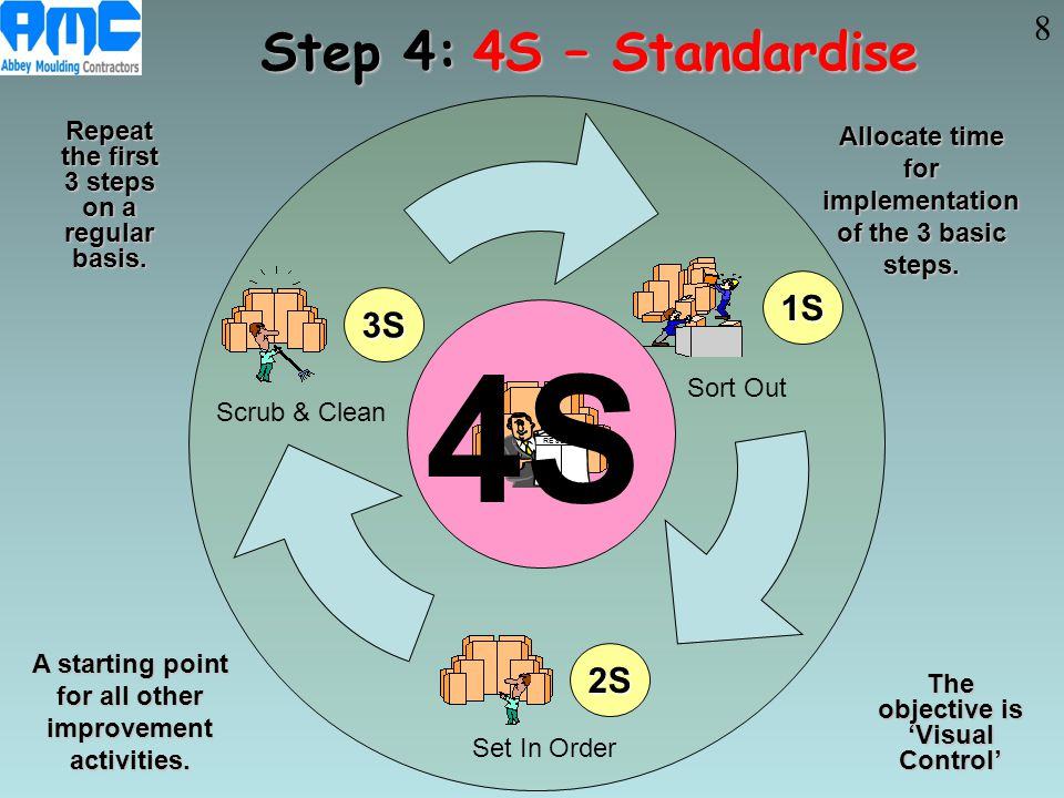 4S Step 4: 4S – Standardise 8 1S 3S 2S