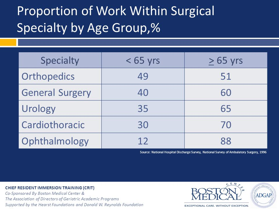Proportion of Work Within Surgical Specialty by Age Group,%