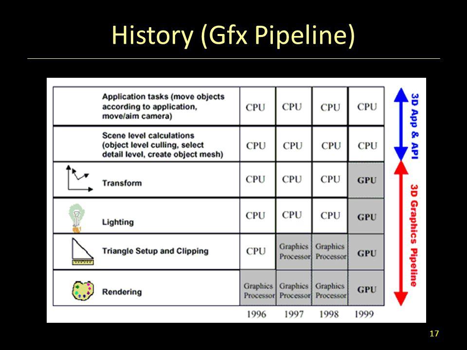History (Gfx Pipeline)