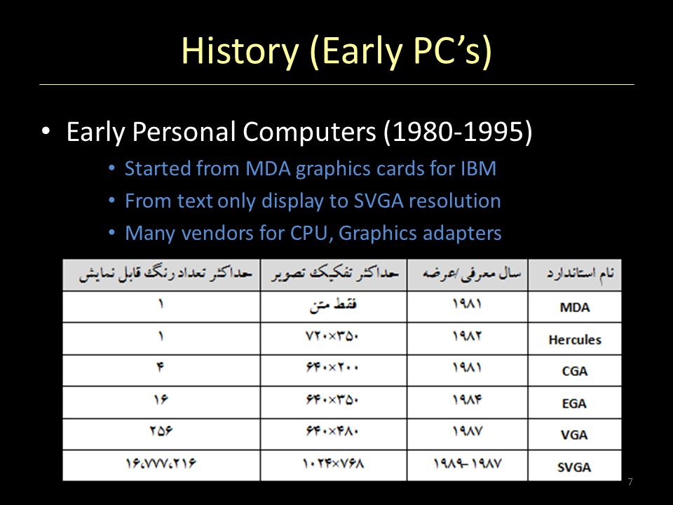 History (Early PC's) Early Personal Computers (1980-1995)