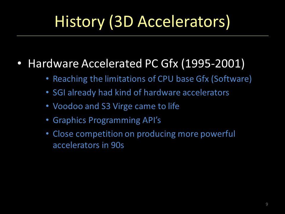 History (3D Accelerators)