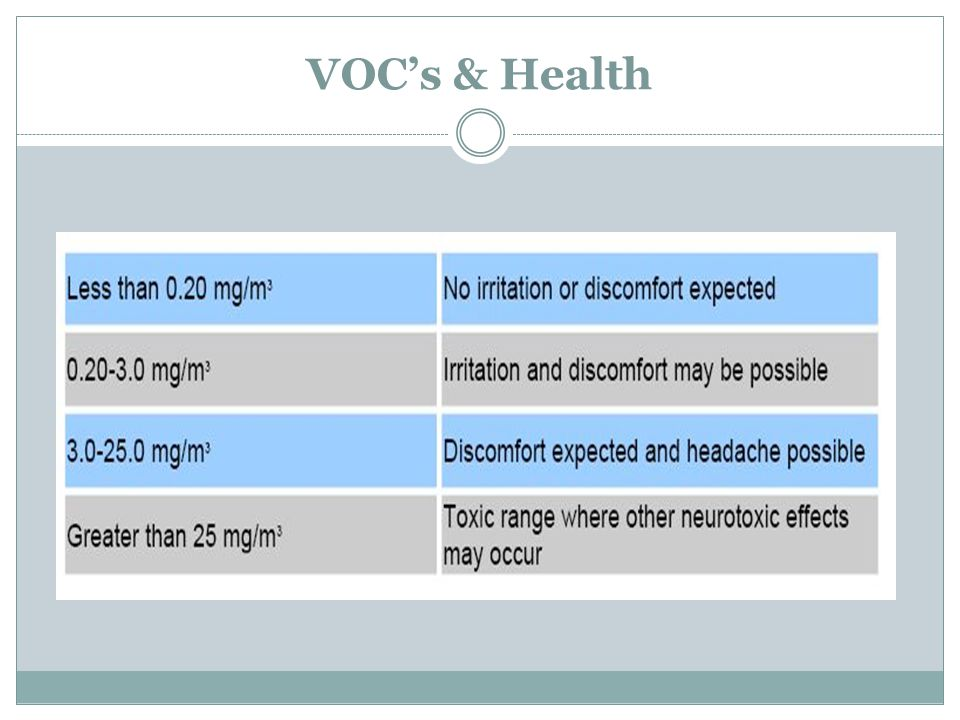 VOC's & Health