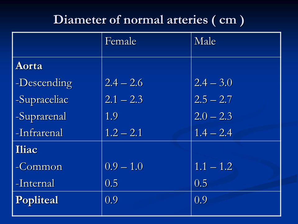 Diameter of normal arteries ( cm )