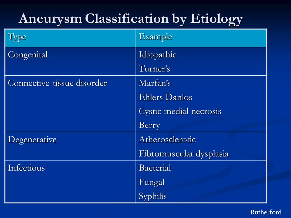Aneurysm Classification by Etiology