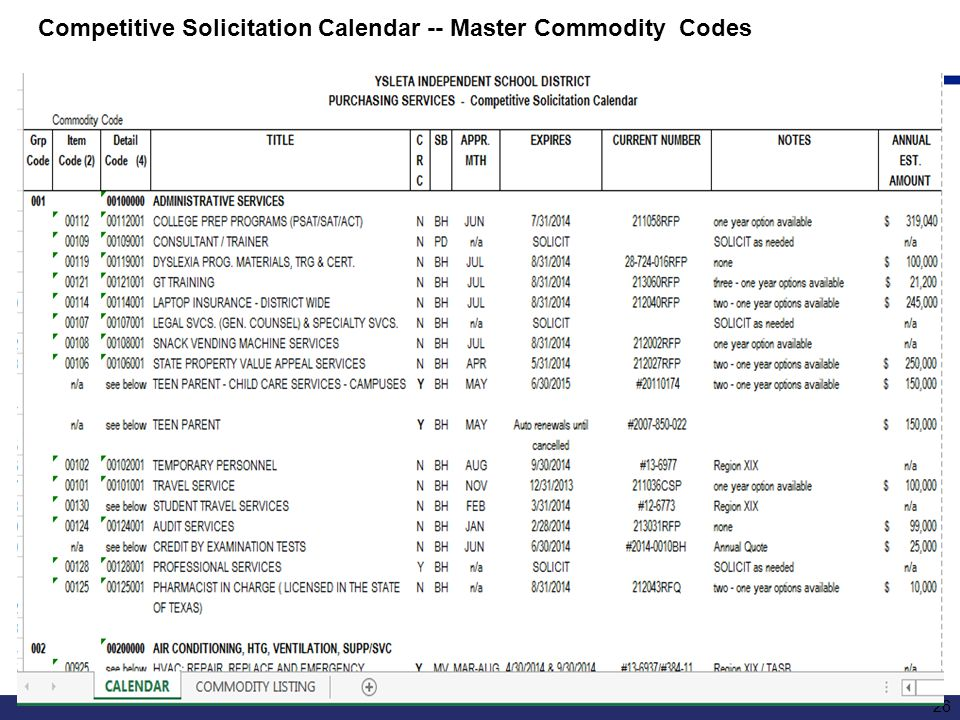 Competitive Solicitation Calendar -- Master Commodity Codes