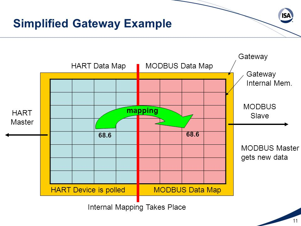 Simplified Gateway Example