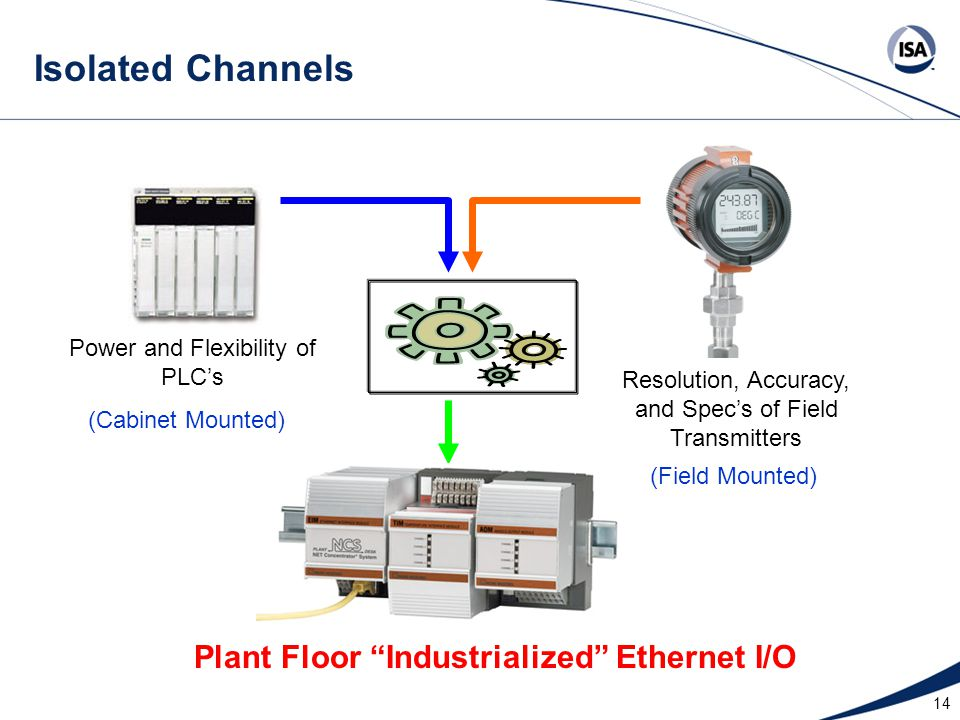 Isolated Channels Plant Floor Industrialized Ethernet I/O