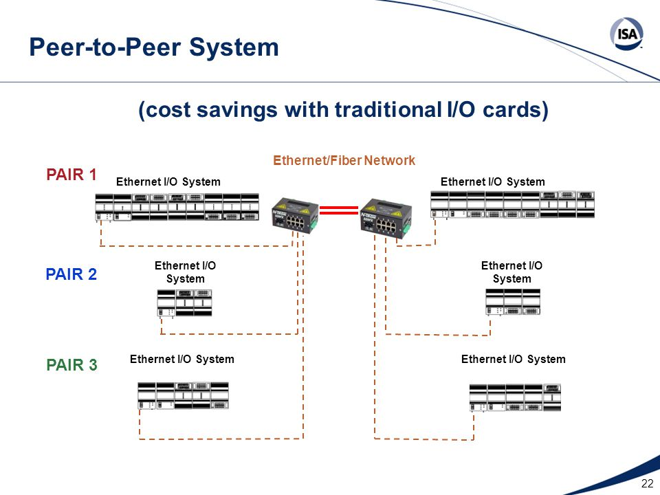 (cost savings with traditional I/O cards) Ethernet/Fiber Network