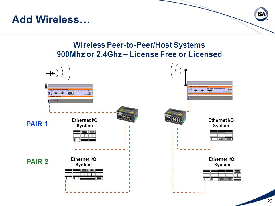 Add Wireless… Wireless Peer-to-Peer/Host Systems 900Mhz or 2.4Ghz – License Free or Licensed. Ethernet I/O System.