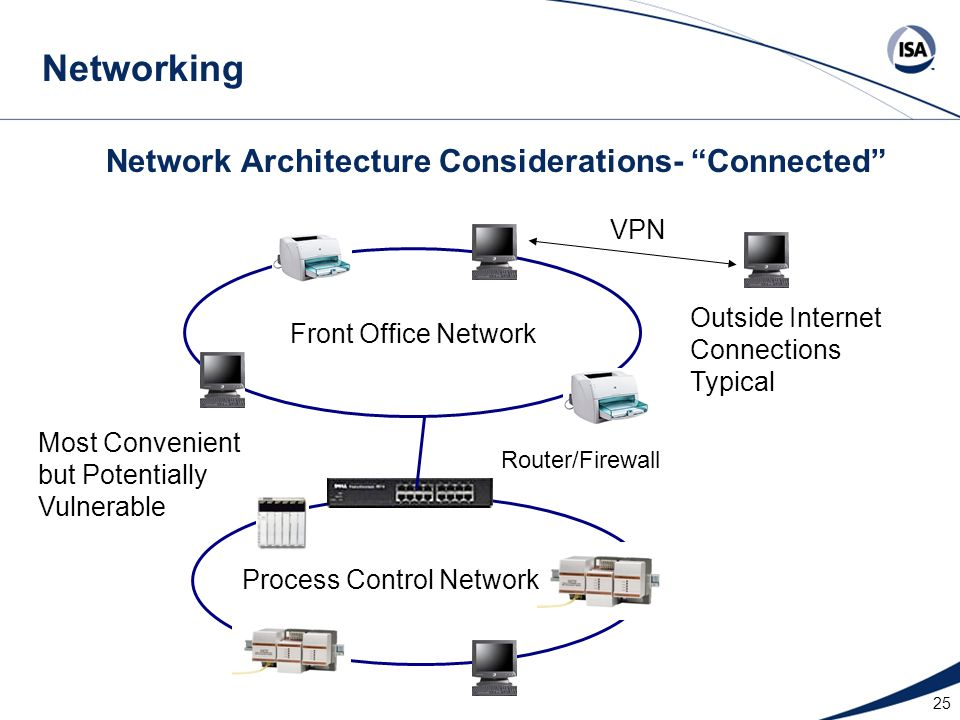 Network Architecture Considerations- Connected