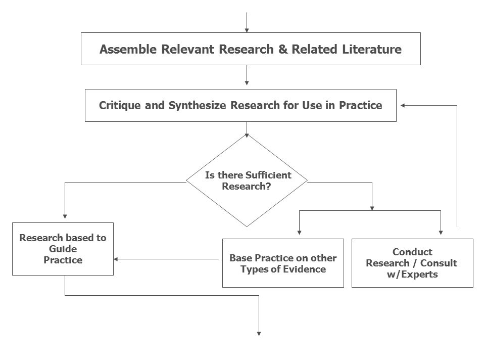 Assemble Relevant Research & Related Literature