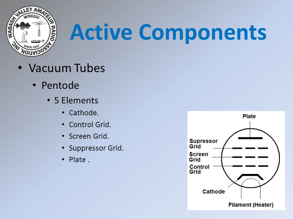Active Components Vacuum Tubes Pentode 5 Elements Cathode.