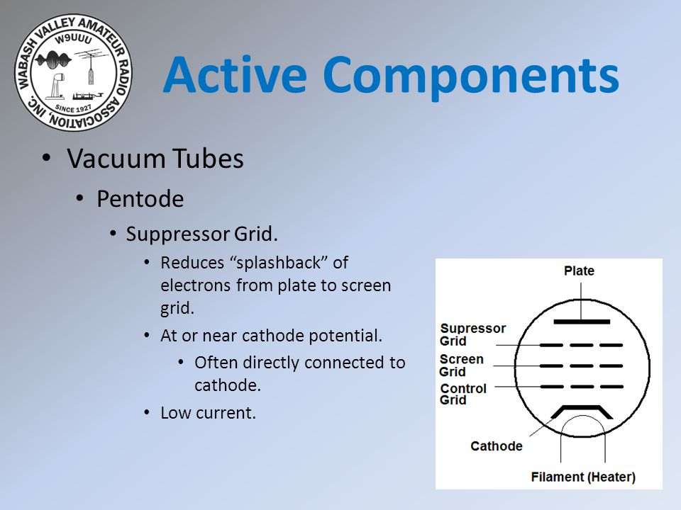 Active Components Vacuum Tubes Pentode Suppressor Grid.