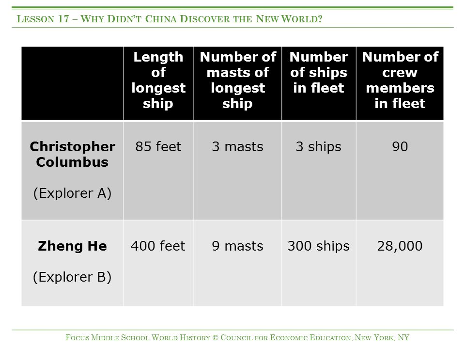 Number of masts of longest ship Number of ships in fleet