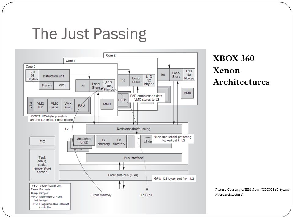 The Just Passing XBOX 360 Xenon Architectures