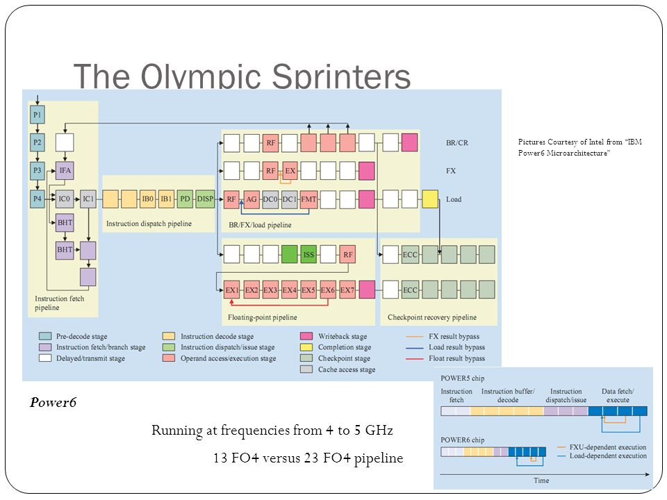 The Olympic Sprinters Power6 Running at frequencies from 4 to 5 GHz