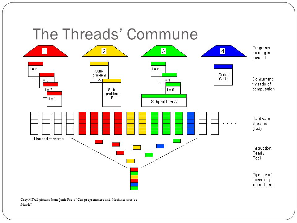 The Threads' Commune Cray MTA2 picture from Jonh Feo's Can programmers and Machines ever be friends