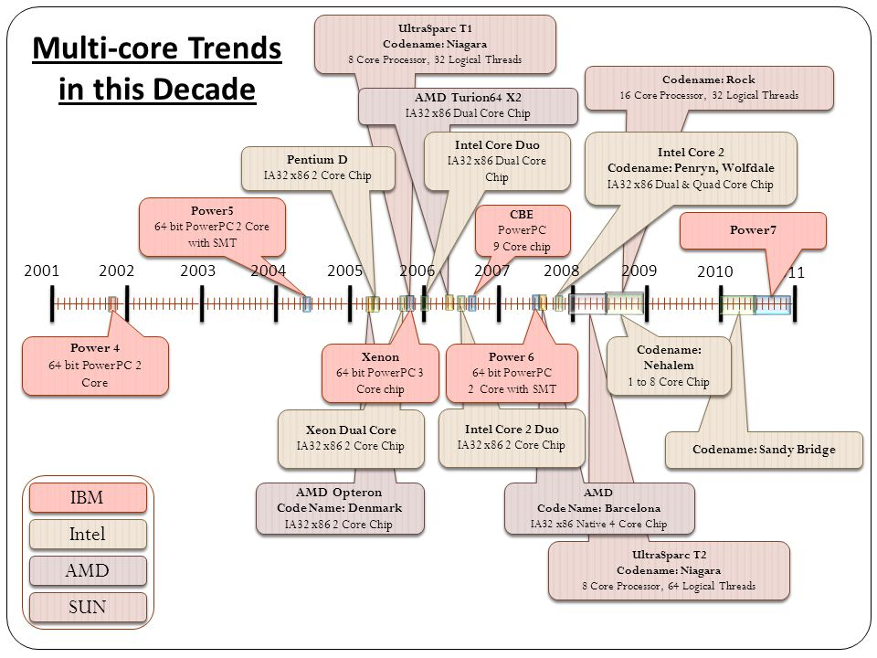 Multi-core Trends in this Decade