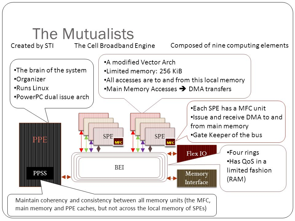 The Mutualists PPE Created by STI The Cell Broadband Engine