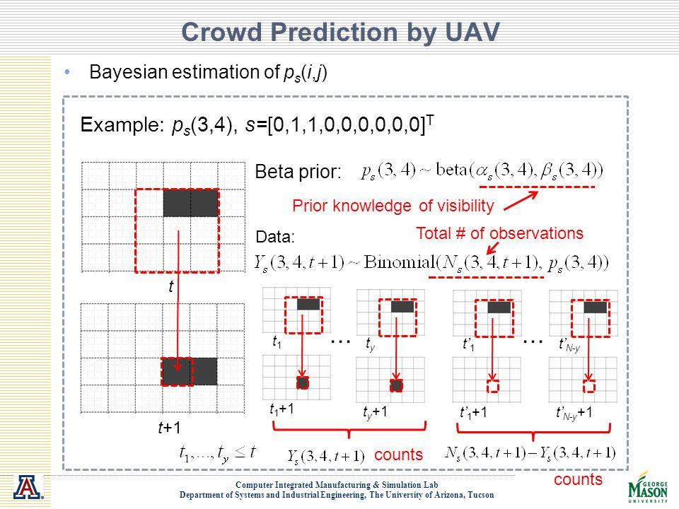 Crowd Prediction by UAV