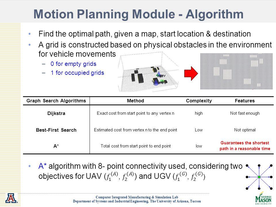 Motion Planning Module - Algorithm
