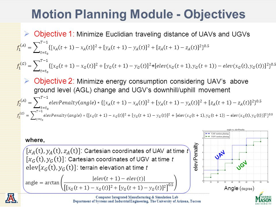 Motion Planning Module - Objectives