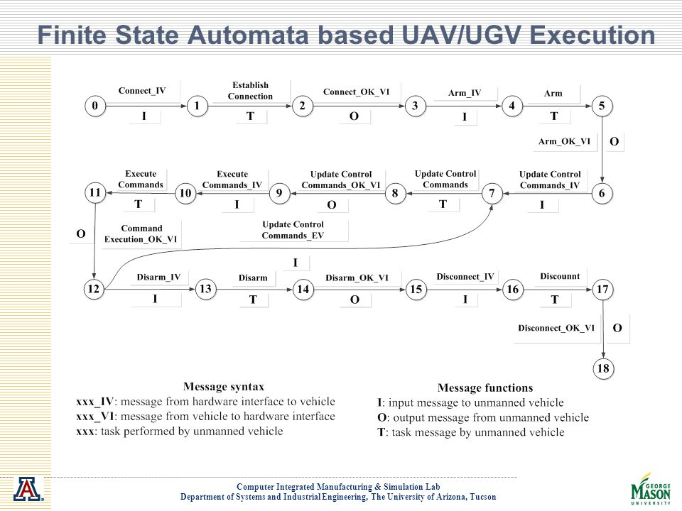 Finite State Automata based UAV/UGV Execution