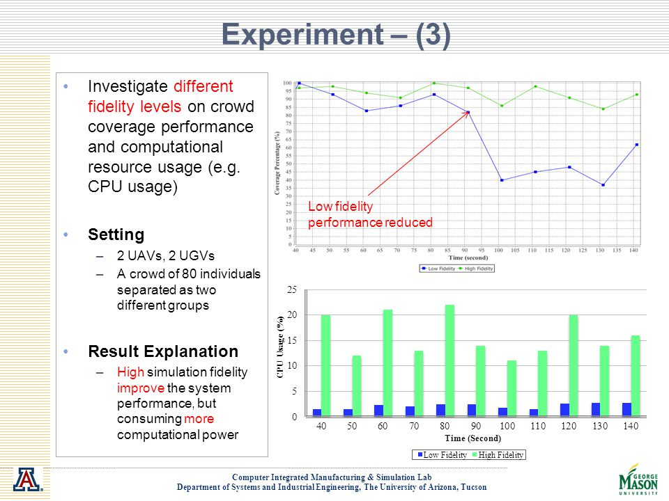 Experiment – (3) Investigate different fidelity levels on crowd coverage performance and computational resource usage (e.g. CPU usage)