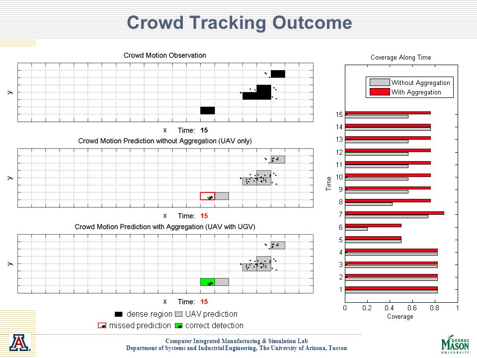 Crowd Tracking Outcome