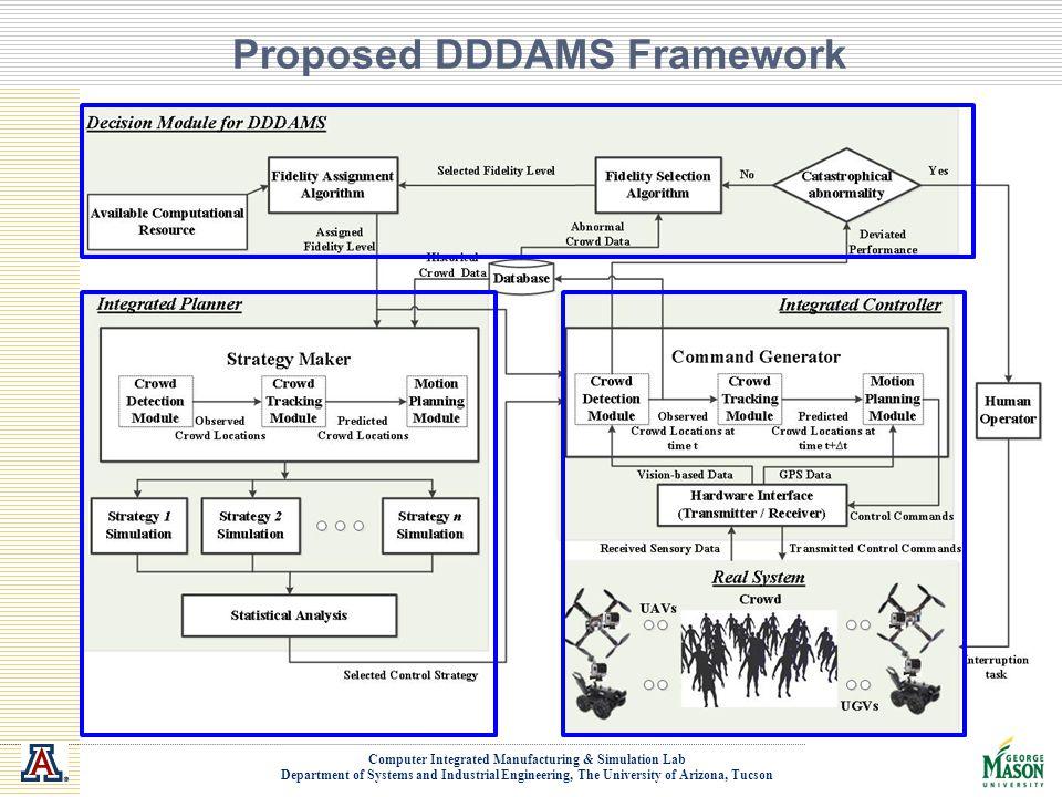 Proposed DDDAMS Framework