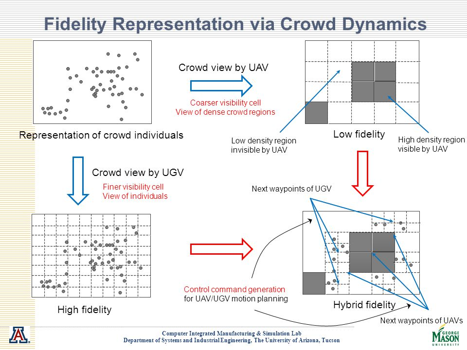 Fidelity Representation via Crowd Dynamics