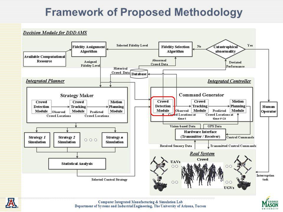Framework of Proposed Methodology