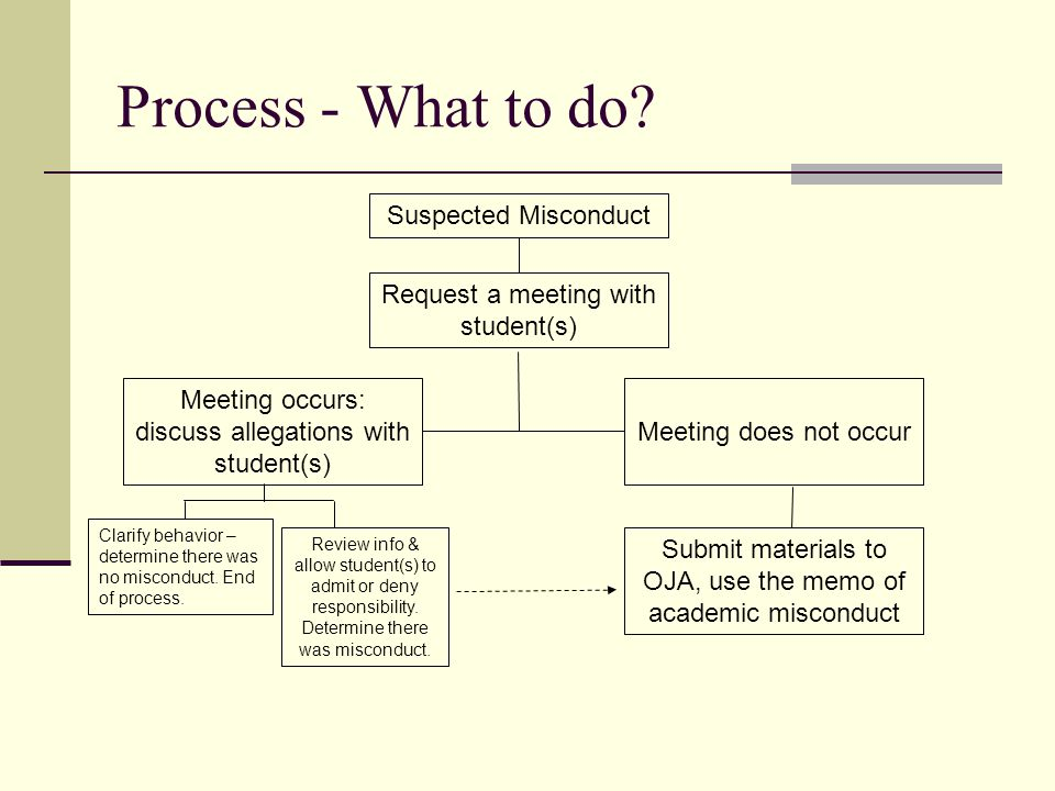 Process - What to do Suspected Misconduct