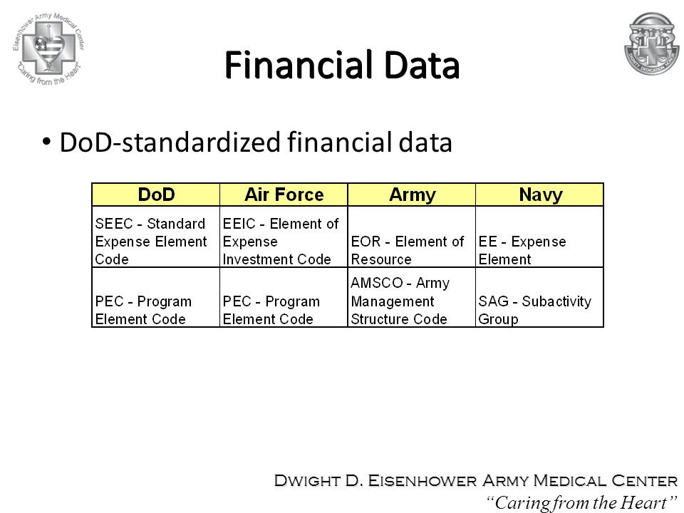 Financial Data DoD-standardized financial data Caring from the Heart