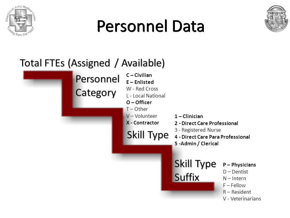 Personnel Data Total FTEs (Assigned / Available) Personnel Category