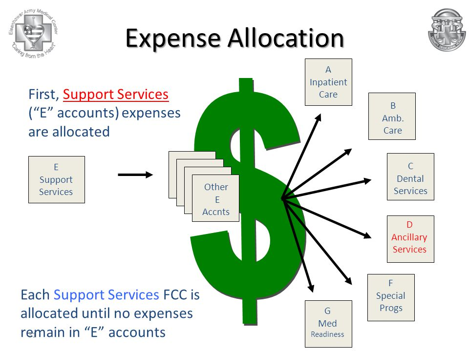 Expense Allocation A Inpatient Care. B Amb. Care. C Dental Services. F Special Progs. G Med Readiness.
