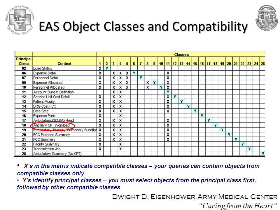 EAS Object Classes and Compatibility