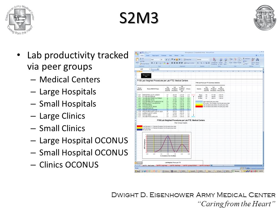 S2M3 Lab productivity tracked via peer groups Medical Centers