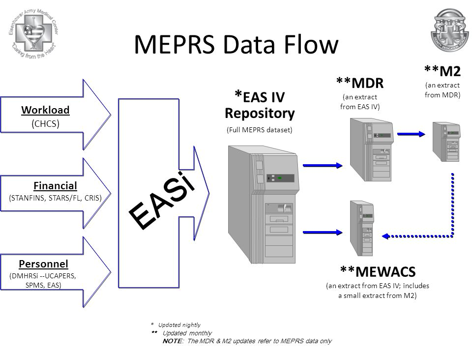 EASi MEPRS Data Flow *EAS IV Repository **M2 (an extract from MDR)