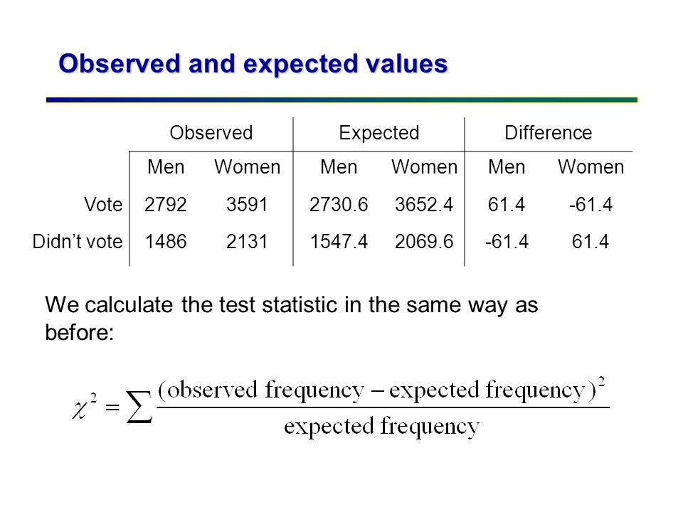 Observed and expected values