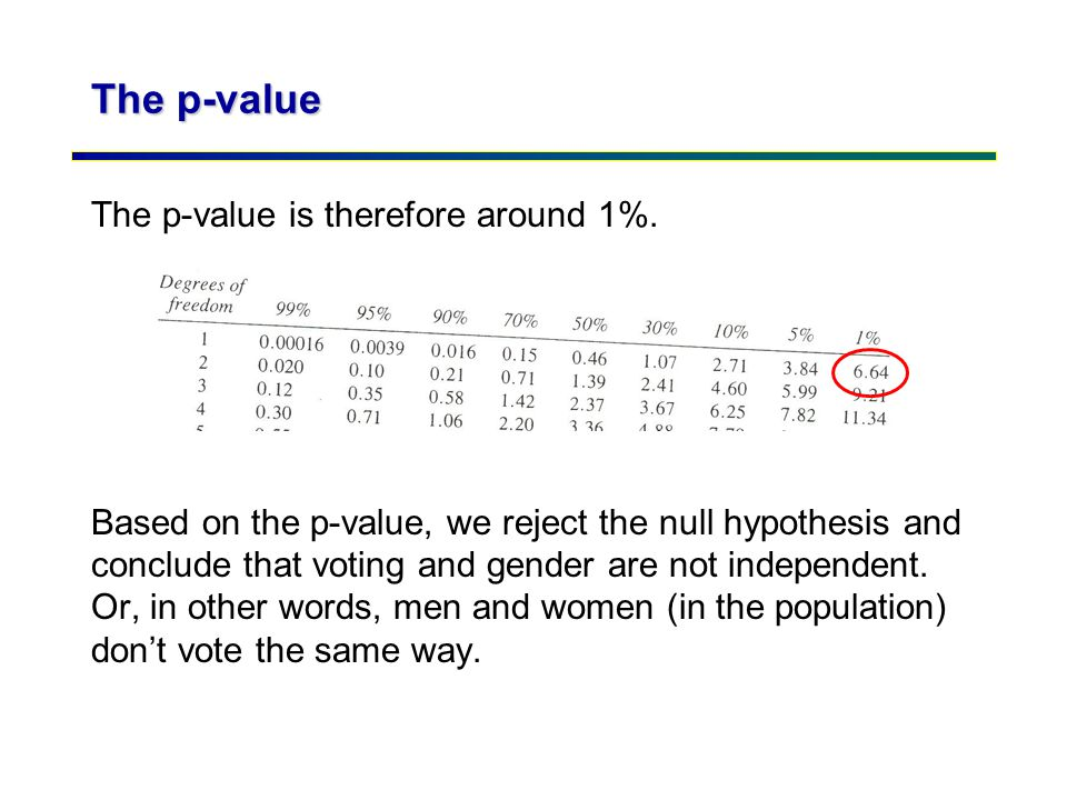 The p-value The p-value is therefore around 1%.