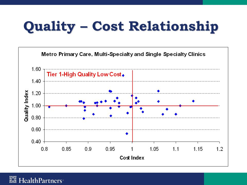 quality management cost quality relationship Chapter 9: management of quality quality costs include prevention it is a graph that shows the degree and direction of relationship between two variables.
