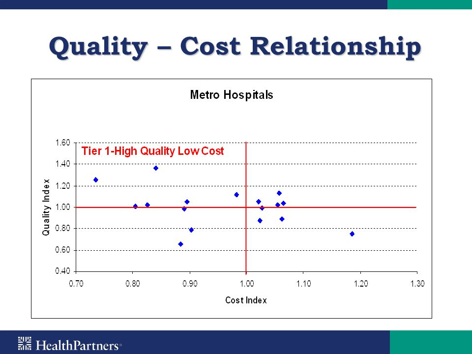 Quality – Cost Relationship