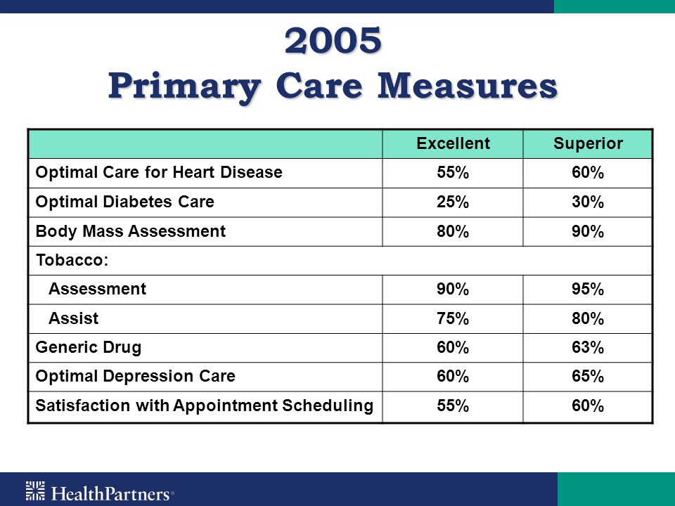 2005 Primary Care Measures Excellent Superior